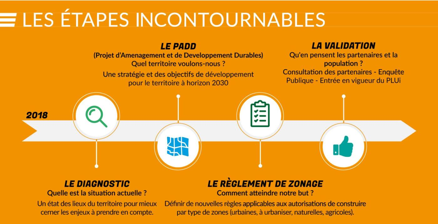 Plan Local d'Urbanisme Intercommunal - Les étapes incontournables