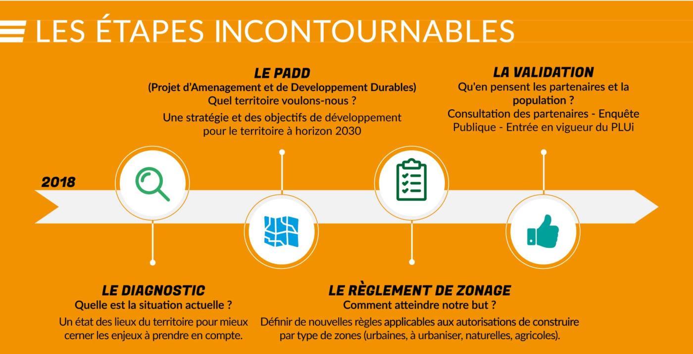Plan Local d'Urbanisme Intercommunal - Les étapes incontournables