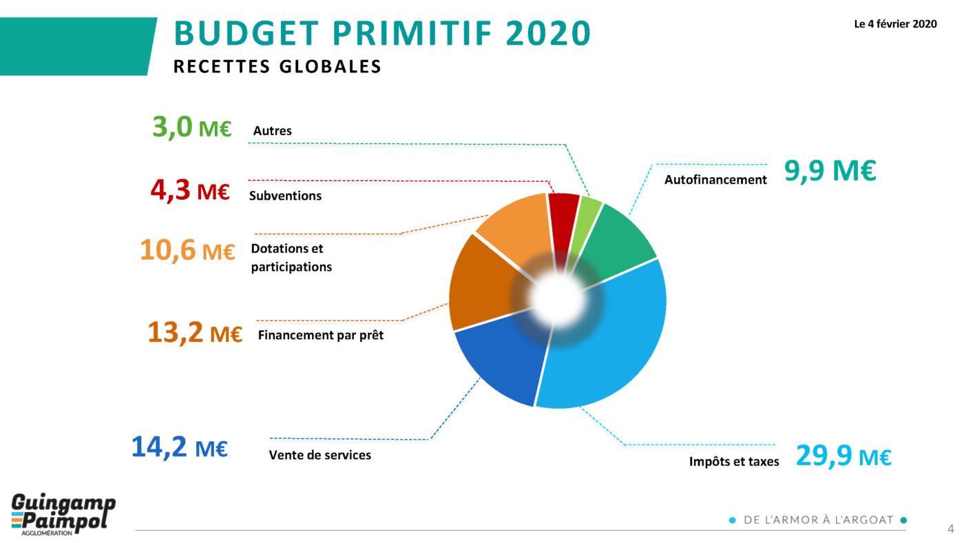 Budget Guingamp-Paimpol Agglomération 2020 - Recettes globales