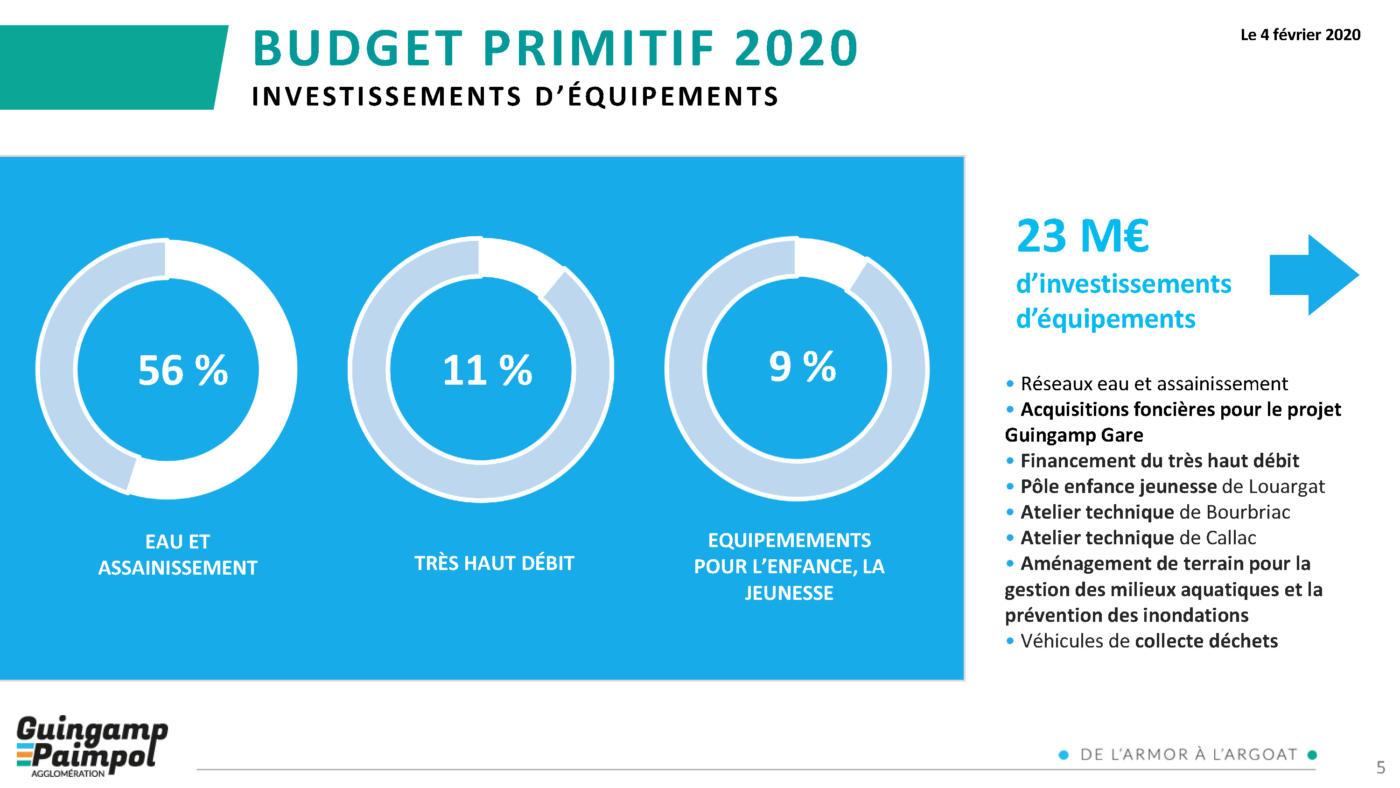 Budget Guingamp-Paimpol Agglomération 2020 - Investissements d'équipements