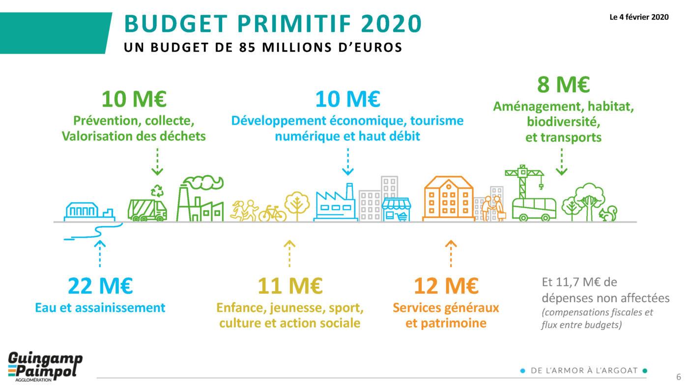 Budget Guingamp-Paimpol Agglomération 2020 - Un budget de 85 millions d'euros