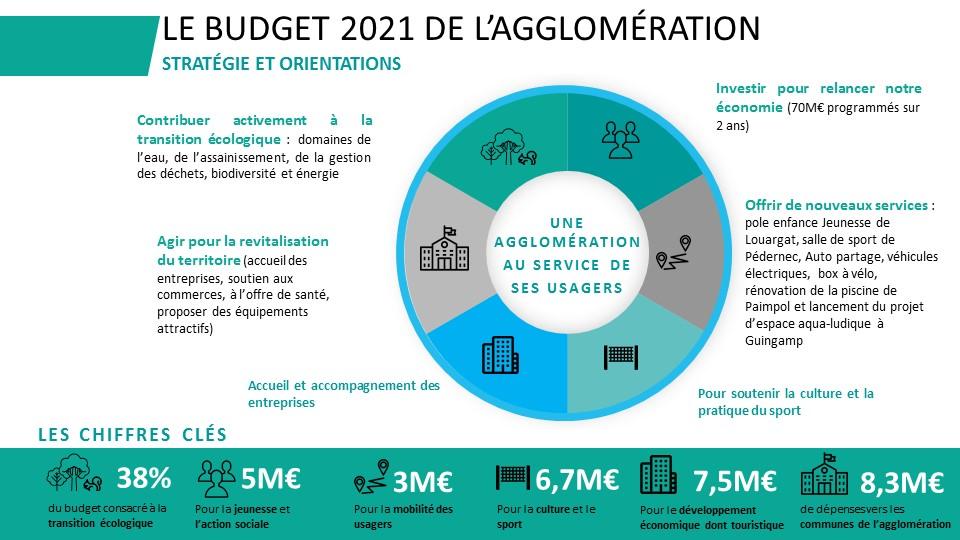 Budget 2021 - La stratégie et les orientations budgétaires