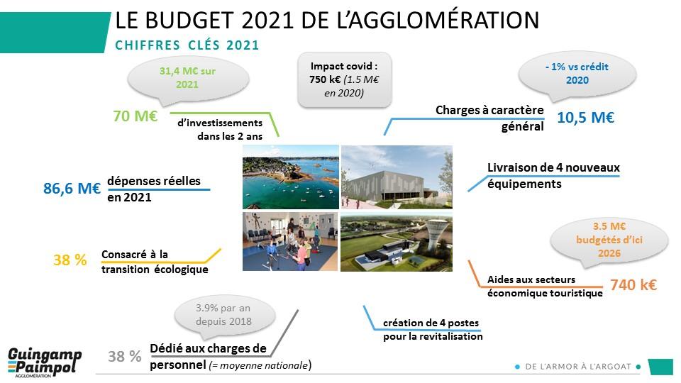 Budget 2021 - Les chiffres clés 2021