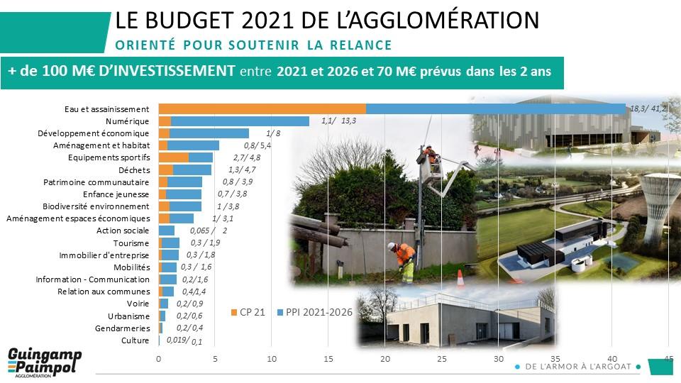 Budget 2021 - Un budget orienté pour soutenir la relance