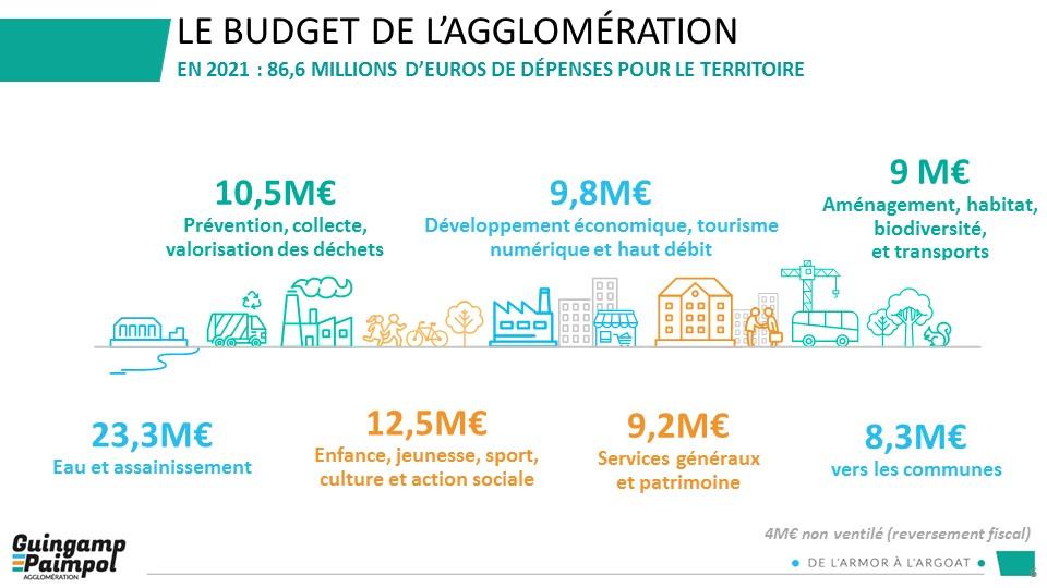 Budget 2021 - En 2021 : 86.6M€ de dépenses pour le territoire