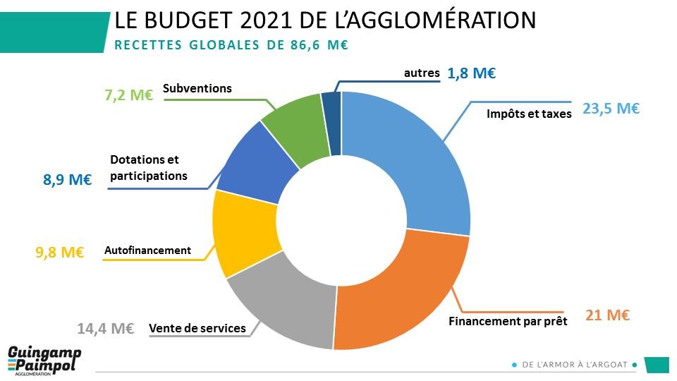 Budget 2021 - Recettes globales de 86.6M€